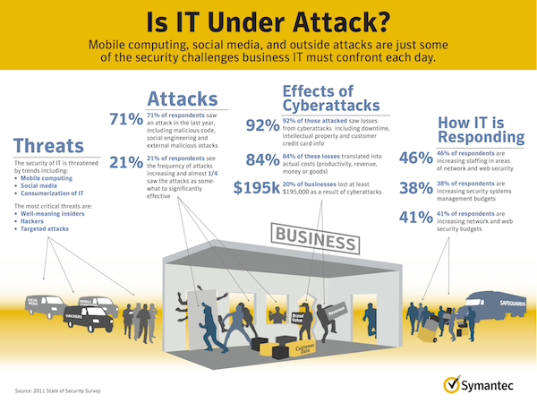 Next to cyberattacks, well-meaning insiders pose greatest security risk