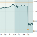 Apple Stock After Jobs Resigns