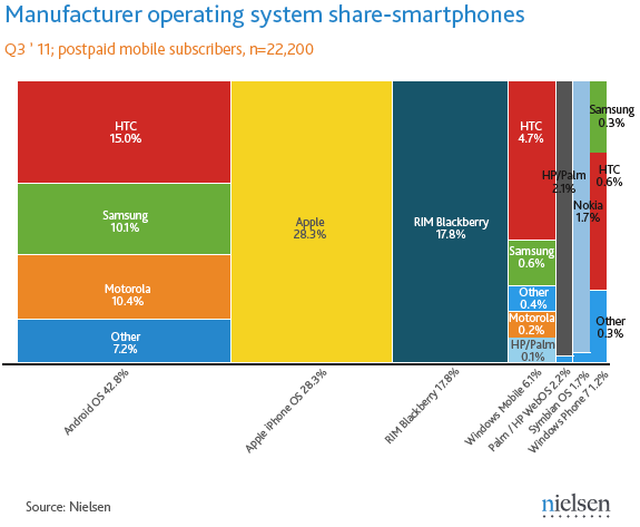Market Share of Operating Systems for Smart Phones