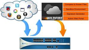 Palo Alto gives firewalls a cloud-based anti-malware sandbox with