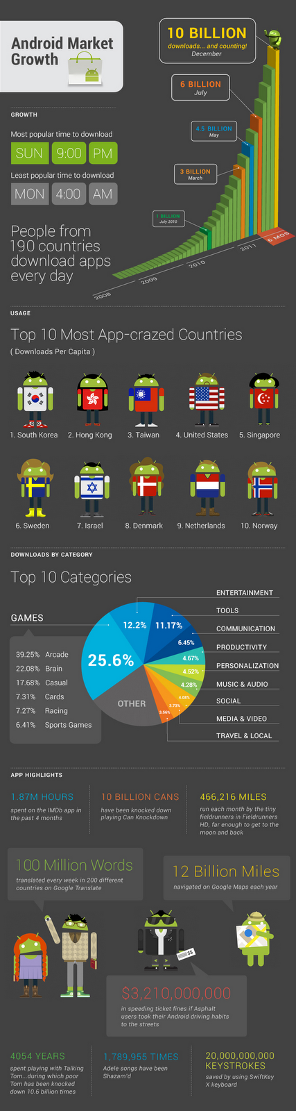 Who gets what at Android Market? [infographic]