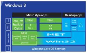Chris Boss's revised Windows 8 architecture slide