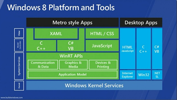 i 39 ve redone the windows 8 architecture slide so you won 39 t