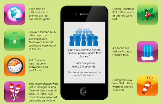 $7 million worth of phones will be lost today [infographic]