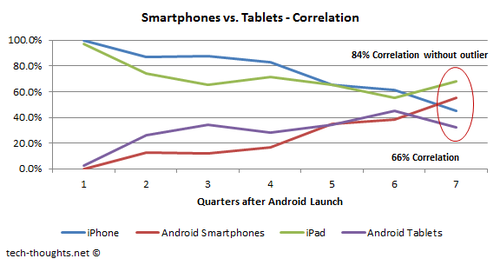 the smartphone and tablet industry The global smartphone market is still growing at a steady pace as adoption in emerging markets ticks up swiftly in total, global smartphone shipments grew roughly 35% year-over-year (yoy) in the.