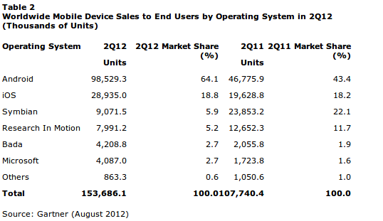 Gartner says more iPhones sold in Q2 than Apple reports ...
