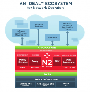 N2 Platform
