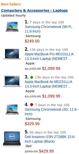 New Chromebook is Amazon top-seller