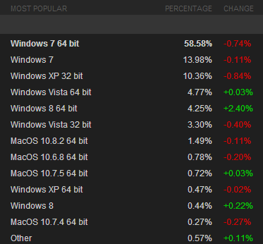 Steam statistic os elite dropshippers program