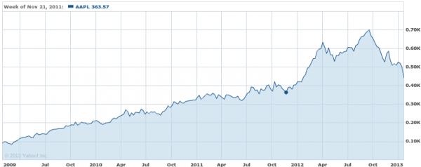 Apple three year stock chart jan 2013