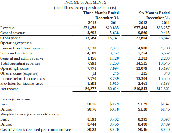 Microsoft Q2 2013 by the numbers 215B 76 cents EPS – Income Statement Microsoft
