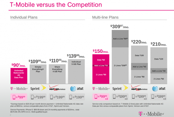 On all T-Mobile plans, during congestion, the small fraction of customers using >50GB/mo. may notice reduced speeds until next bill cycle due to data prioritization. Video typically streams at DVD quality (p). Sales tax & regulatory fees included in mo. service plan.
