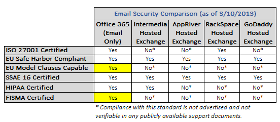 Why Office 365 beats hosted Exchange for small business email