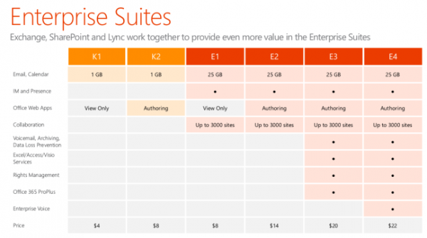 Office 365 for business cloud email finally ready for - Difference between office professional and professional plus ...