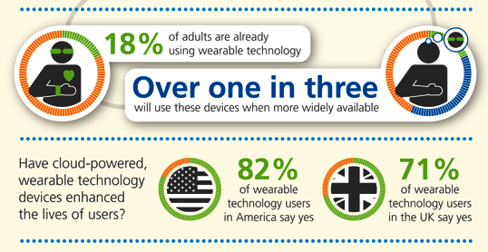 Wearable cloud tech makes users feel more self-confident, clever... and sexy?