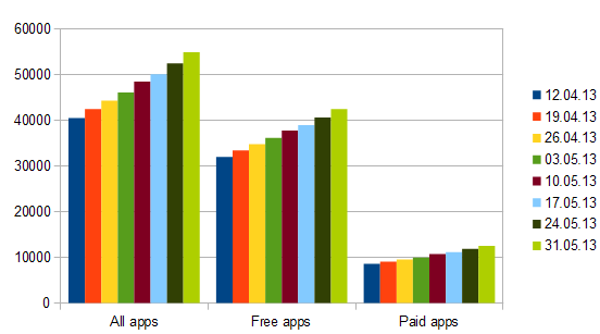 windows 8 store growth week 34