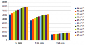 week42 app growth windows store
