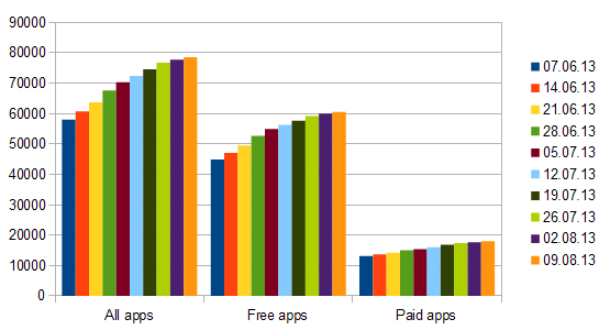 windows store app growth week 41
