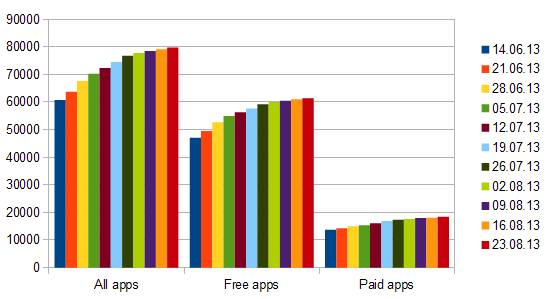 windows store app growth week43