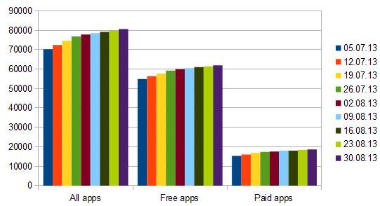 windows store apps growth 44