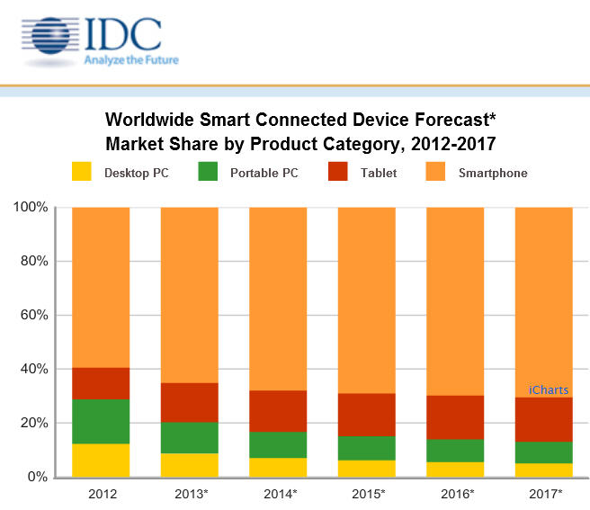 Smartphones To Cannibalize Tablets But It S The Pc