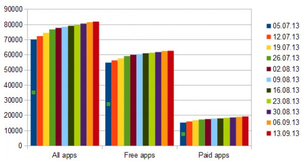 windows app growth week 46