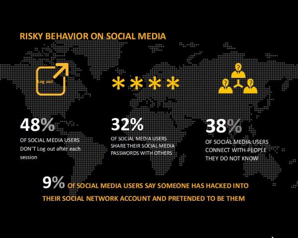 Risky behaviour on social media