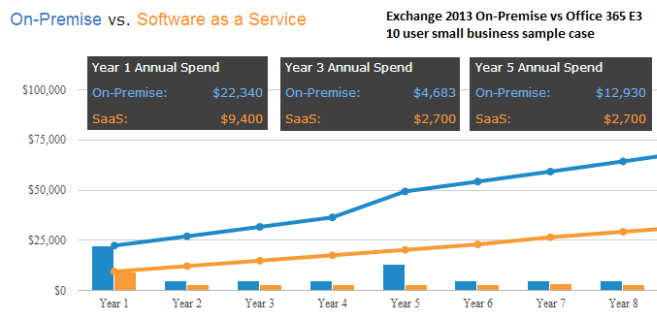 Comparing Cloud Vs On Premise Six Hidden Costs People