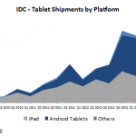 idc tablet shipment