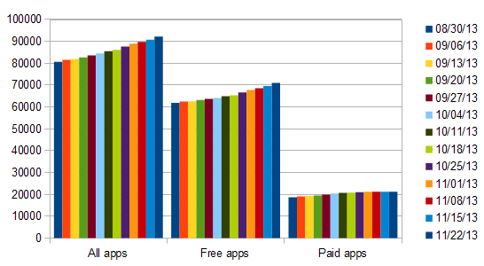 windows store app growth week 56