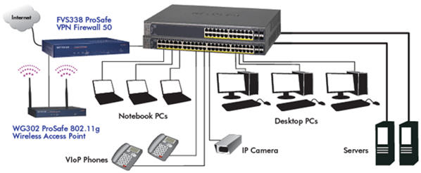 gs724tps_networkdiagram72 5215 moving to voip? 10 things you need to know before ditching the pbx  at n-0.co
