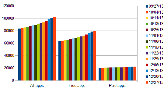 windows-8-apps-week-growth-61