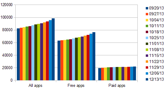 windows apps store growth week 59