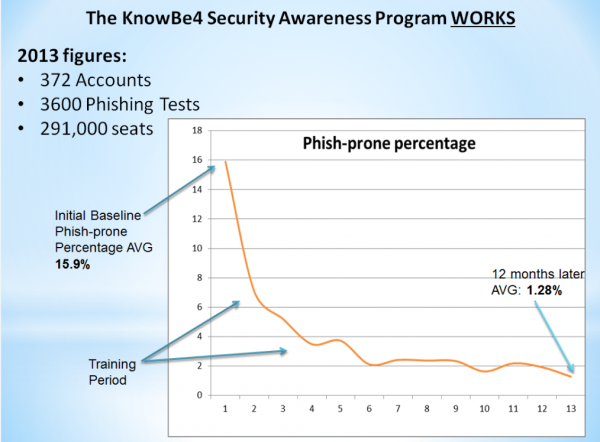 KnowBe4 Training Effectiveness