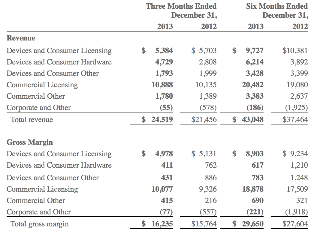 Microsoft Q2 2014 by the numbers Surface sales soar – Income Statement Microsoft