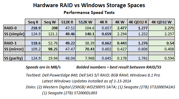 Windows Storage Spaces And Refs Is It Time To Ditch Raid