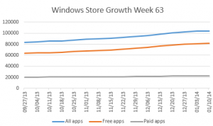 windows-store-apps-growth-week-63
