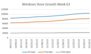 windows-store-apps-growth-week-63