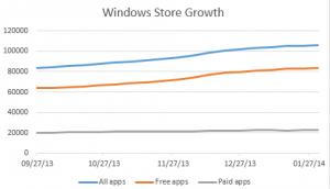 windows-store-growth