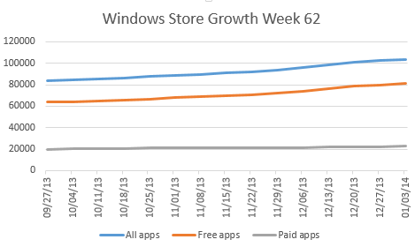 windows store growth 62