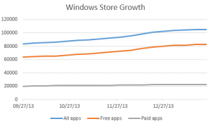 windows store growth apps