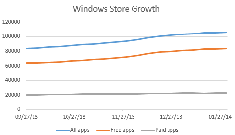 windows-store-growth