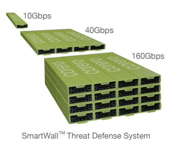 Corero SmartWall TDS