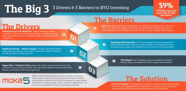 Moka5_3-Drivers_BYOD_Infographic