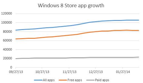 windows-app-growth