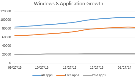 windows-application-growth