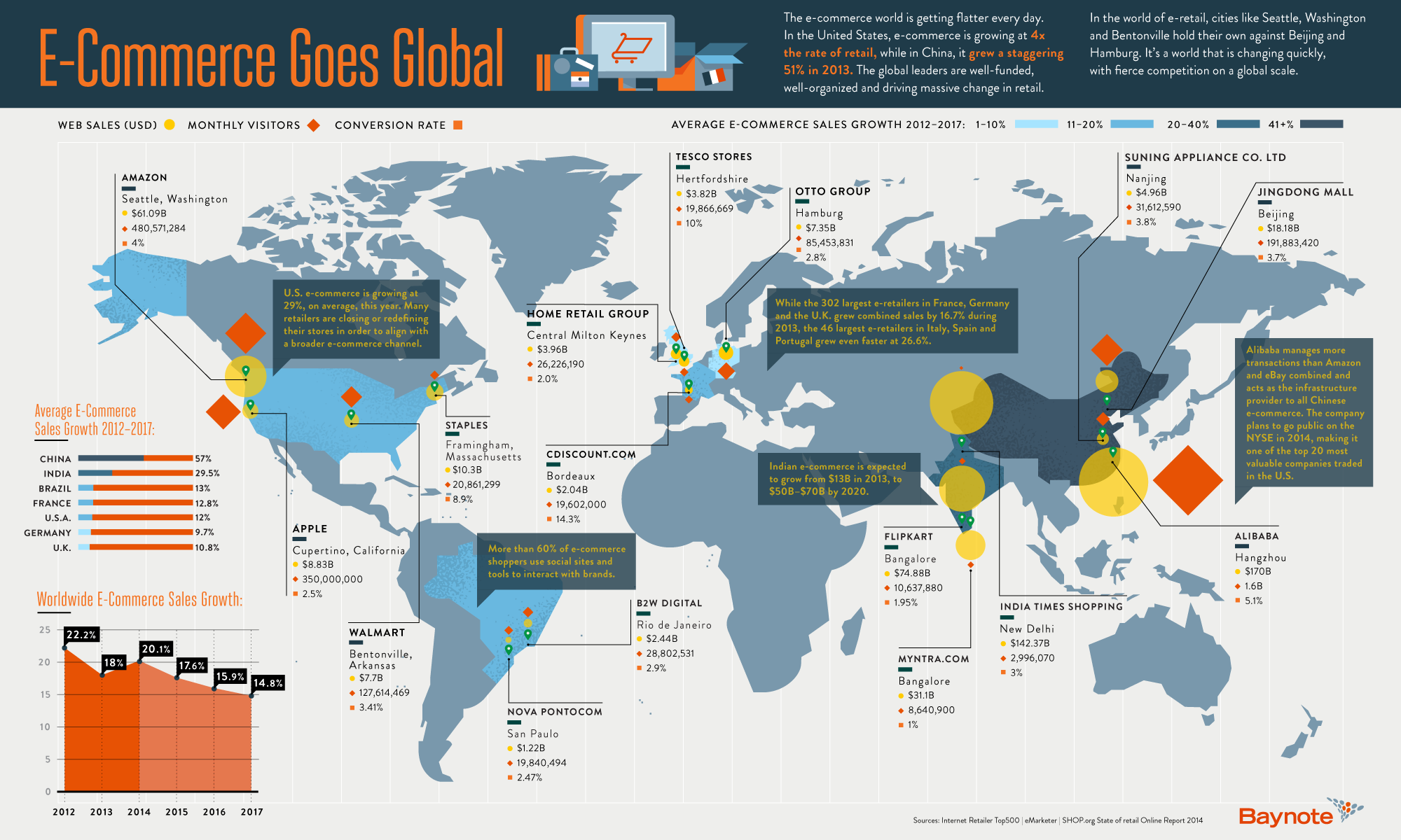 How E-commerce Is Taking Over The World