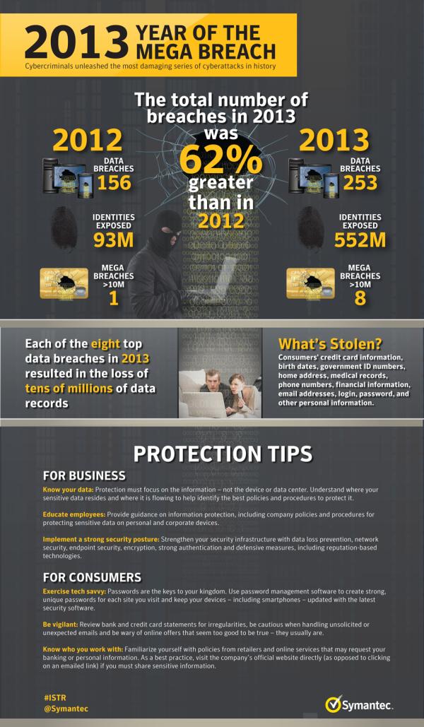 2013_Breach_ Impact