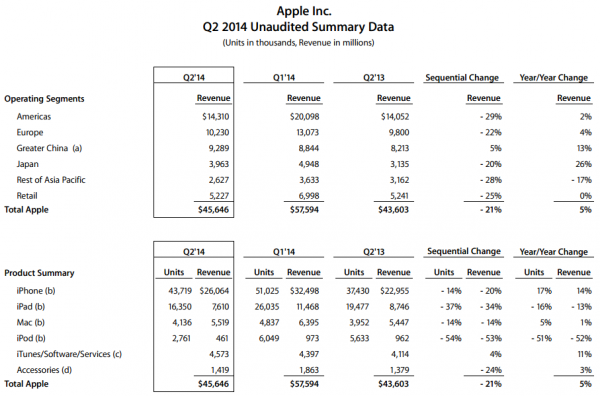 Apple Q2 2014 data