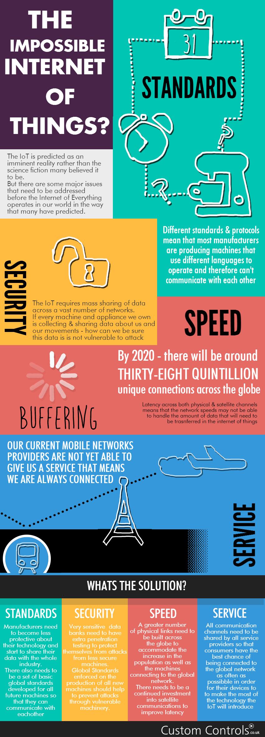 custom-controls-Internet-of-Things1